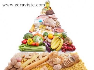 Предупредителни сигнали на тялото при дефицит на белтъчини (протеини)